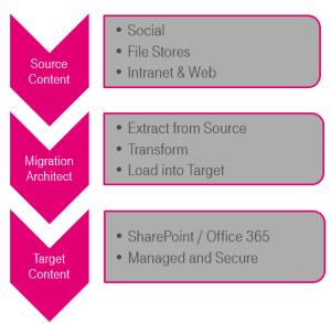 Source to Target Data Flow